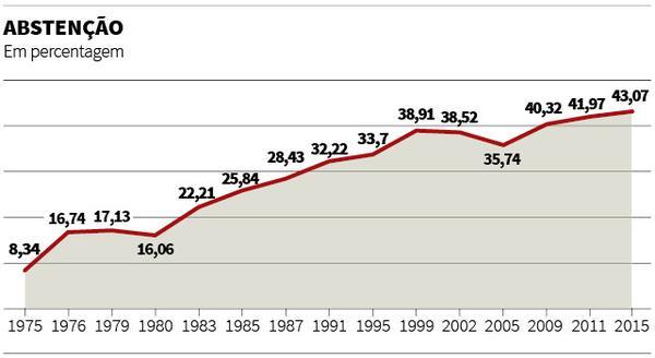 Astensione dal 1975